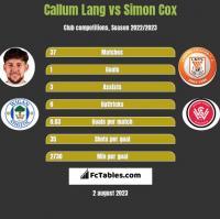 Callum Lang vs Simon Cox h2h player stats