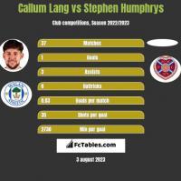 Callum Lang vs Stephen Humphrys h2h player stats