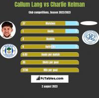 Callum Lang vs Charlie Kelman h2h player stats