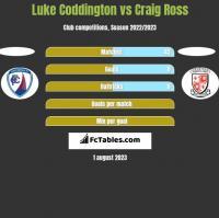 Luke Coddington vs Craig Ross h2h player stats