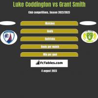 Luke Coddington vs Grant Smith h2h player stats