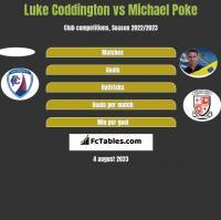 Luke Coddington vs Michael Poke h2h player stats