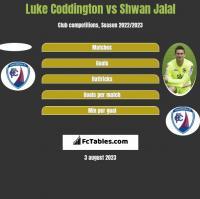 Luke Coddington vs Shwan Jalal h2h player stats