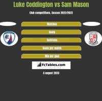 Luke Coddington vs Sam Mason h2h player stats