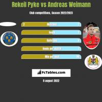 Rekeil Pyke vs Andreas Weimann h2h player stats