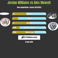 Jordan Williams vs Alex Mowatt h2h player stats