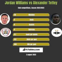 Jordan Williams vs Alexander Tettey h2h player stats