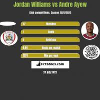 Jordan Williams vs Andre Ayew h2h player stats