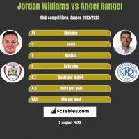 Jordan Williams vs Angel Rangel h2h player stats