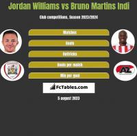 Jordan Williams vs Bruno Martins Indi h2h player stats