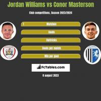 Jordan Williams vs Conor Masterson h2h player stats