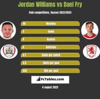 Jordan Williams vs Dael Fry h2h player stats