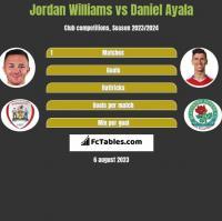 Jordan Williams vs Daniel Ayala h2h player stats