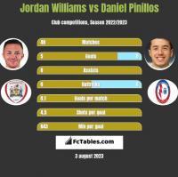 Jordan Williams vs Daniel Pinillos h2h player stats