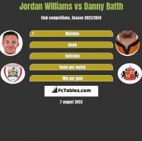 Jordan Williams vs Danny Batth h2h player stats