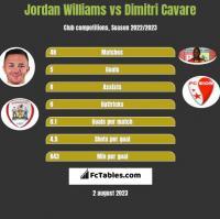 Jordan Williams vs Dimitri Cavare h2h player stats