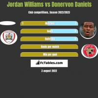 Jordan Williams vs Donervon Daniels h2h player stats