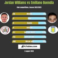 Jordan Williams vs Emiliano Buendia h2h player stats