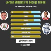 Jordan Williams vs George Friend h2h player stats