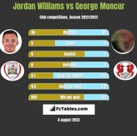 Jordan Williams vs George Moncur h2h player stats
