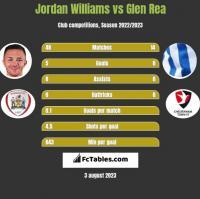 Jordan Williams vs Glen Rea h2h player stats