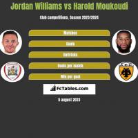 Jordan Williams vs Harold Moukoudi h2h player stats