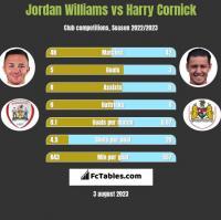 Jordan Williams vs Harry Cornick h2h player stats