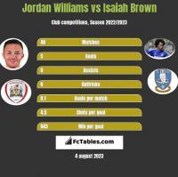 Jordan Williams vs Isaiah Brown h2h player stats