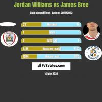 Jordan Williams vs James Bree h2h player stats