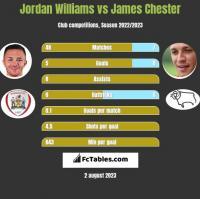 Jordan Williams vs James Chester h2h player stats