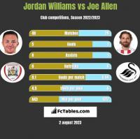 Jordan Williams vs Joe Allen h2h player stats