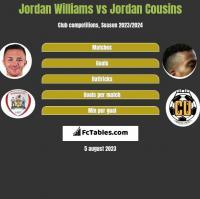 Jordan Williams vs Jordan Cousins h2h player stats