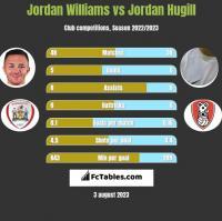 Jordan Williams vs Jordan Hugill h2h player stats