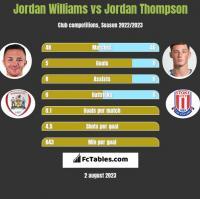 Jordan Williams vs Jordan Thompson h2h player stats