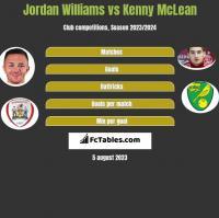 Jordan Williams vs Kenny McLean h2h player stats