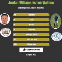 Jordan Williams vs Lee Wallace h2h player stats