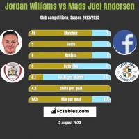 Jordan Williams vs Mads Juel Andersen h2h player stats