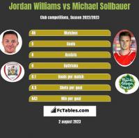 Jordan Williams vs Michael Sollbauer h2h player stats