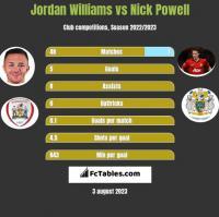 Jordan Williams vs Nick Powell h2h player stats