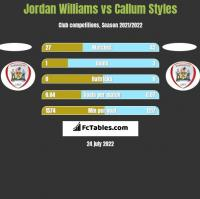 Jordan Williams vs Callum Styles h2h player stats