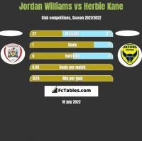 Jordan Williams vs Herbie Kane h2h player stats