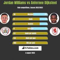 Jordan Williams vs Anfernee Dijksteel h2h player stats