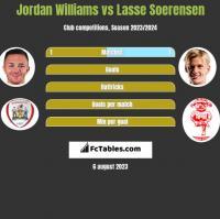 Jordan Williams vs Lasse Soerensen h2h player stats