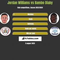 Jordan Williams vs Bambo Diaby h2h player stats