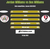 Jordan Williams vs Ben Williams h2h player stats