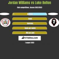 Jordan Williams vs Luke Bolton h2h player stats