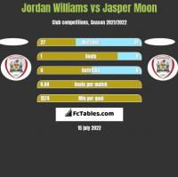 Jordan Williams vs Jasper Moon h2h player stats