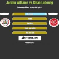 Jordan Williams vs Kilian Ludewig h2h player stats