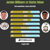 Jordan Williams vs Clarke Odour h2h player stats