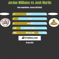 Jordan Williams vs Josh Martin h2h player stats